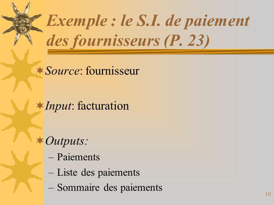 Exemple : le S.I. de paiement des fournisseurs (P. 23)  Source: fournisseur  Input: facturation  Outputs: –Paiements –Liste des paiements –Sommaire