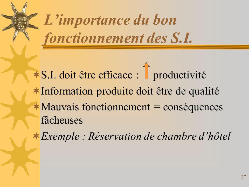 L'importance du bon fonctionnement des S.I.  S.I. doit être efficace : productivité  Information produite doit être de qualité  Mauvais fonctionnem