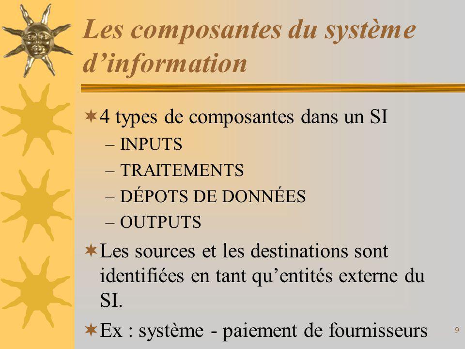 Les composantes du système d'information  4 types de composantes dans un SI –INPUTS –TRAITEMENTS –DÉPOTS DE DONNÉES –OUTPUTS  Les sources et les des