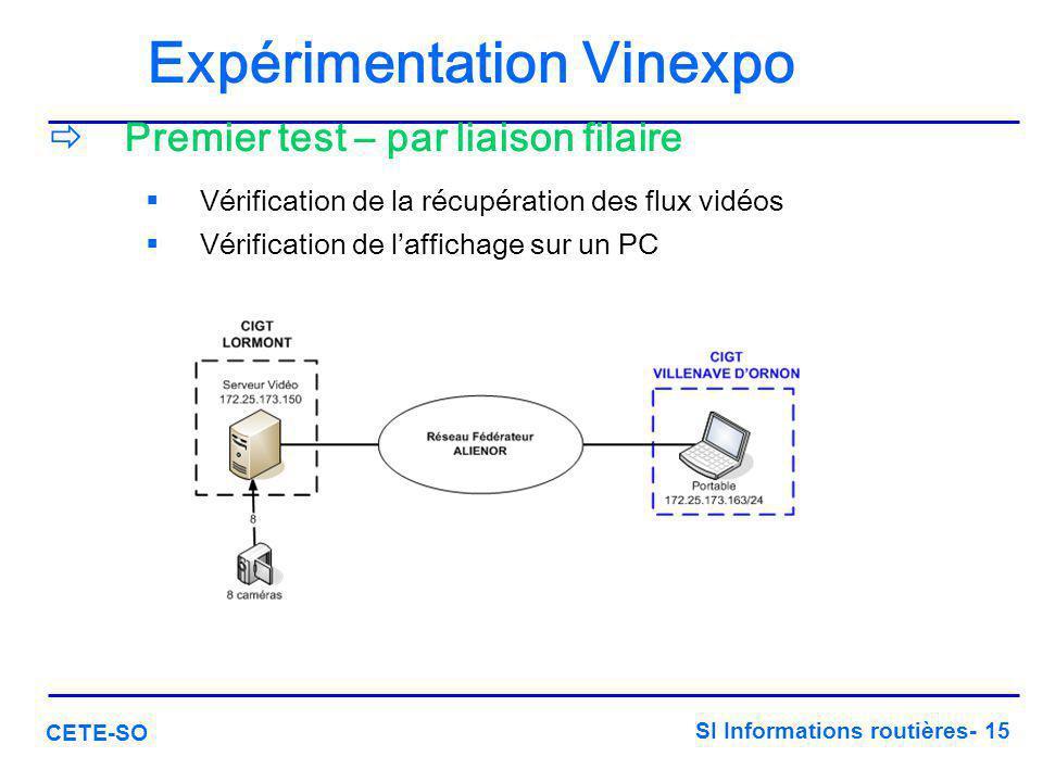 SI Informations routières- 15 CETE-SO Expérimentation Vinexpo  Premier test – par liaison filaire  Vérification de la récupération des flux vidéos  Vérification de l'affichage sur un PC