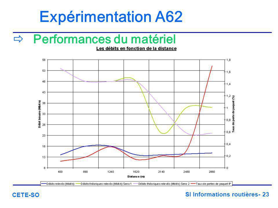 SI Informations routières- 23 CETE-SO Expérimentation A62  Performances du matériel