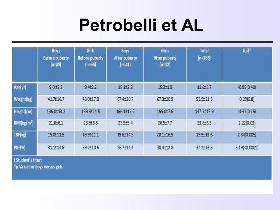 Petrobelli et AL