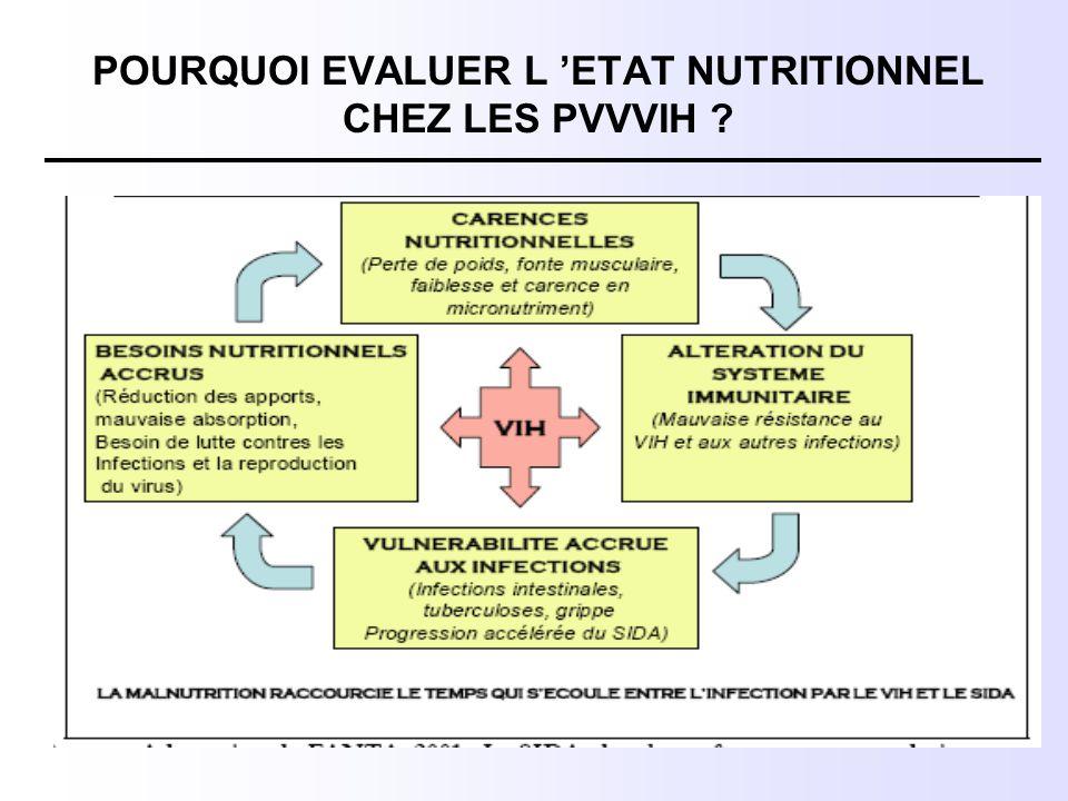 POURQUOI EVALUER L 'ETAT NUTRITIONNEL CHEZ LES PVVVIH ?