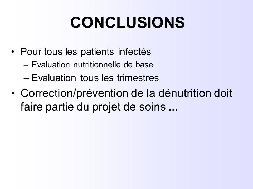 CONCLUSIONS Pour tous les patients infectés –Evaluation nutritionnelle de base –Evaluation tous les trimestres Correction/prévention de la dénutrition