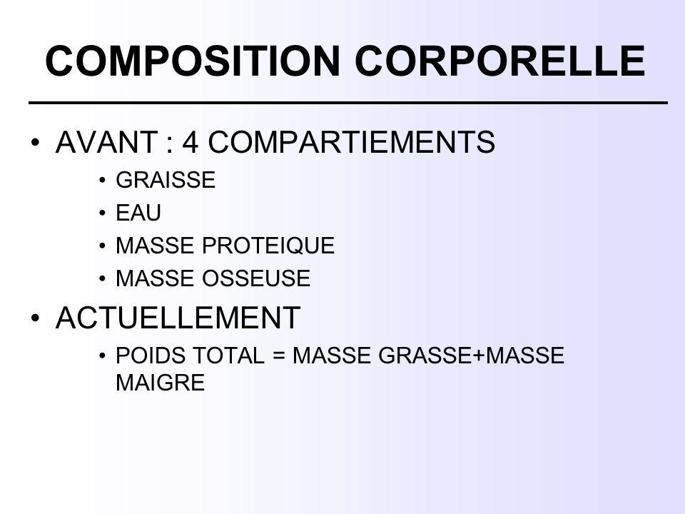 COMPOSITION CORPORELLE AVANT : 4 COMPARTIEMENTS GRAISSE EAU MASSE PROTEIQUE MASSE OSSEUSE ACTUELLEMENT POIDS TOTAL = MASSE GRASSE+MASSE MAIGRE