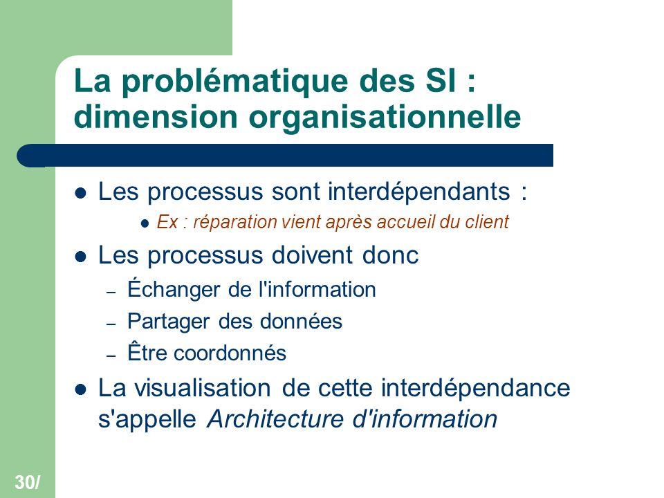 30/ La problématique des SI : dimension organisationnelle Les processus sont interdépendants : Ex : réparation vient après accueil du client Les proce