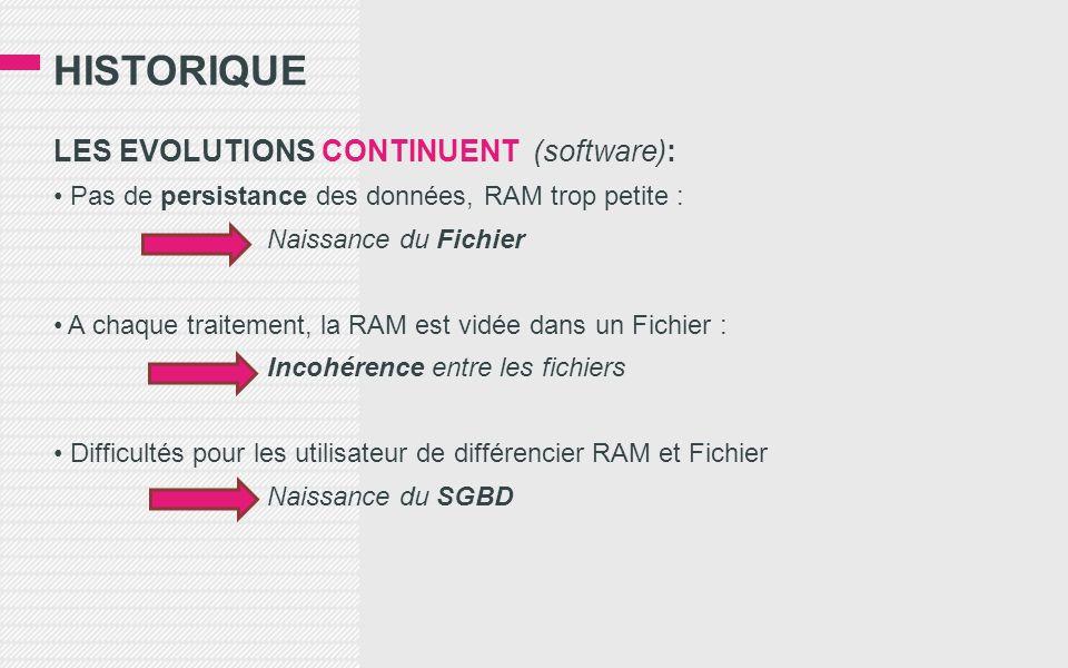 HISTORIQUE LES EVOLUTIONS CONTINUENT (software): Pas de persistance des données, RAM trop petite : Naissance du Fichier A chaque traitement, la RAM es
