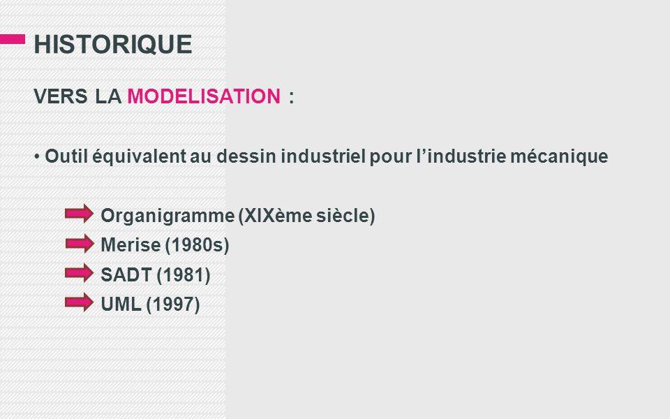 HISTORIQUE VERS LA MODELISATION : Outil équivalent au dessin industriel pour l'industrie mécanique Organigramme (XIXème siècle) Merise (1980s) SADT (1