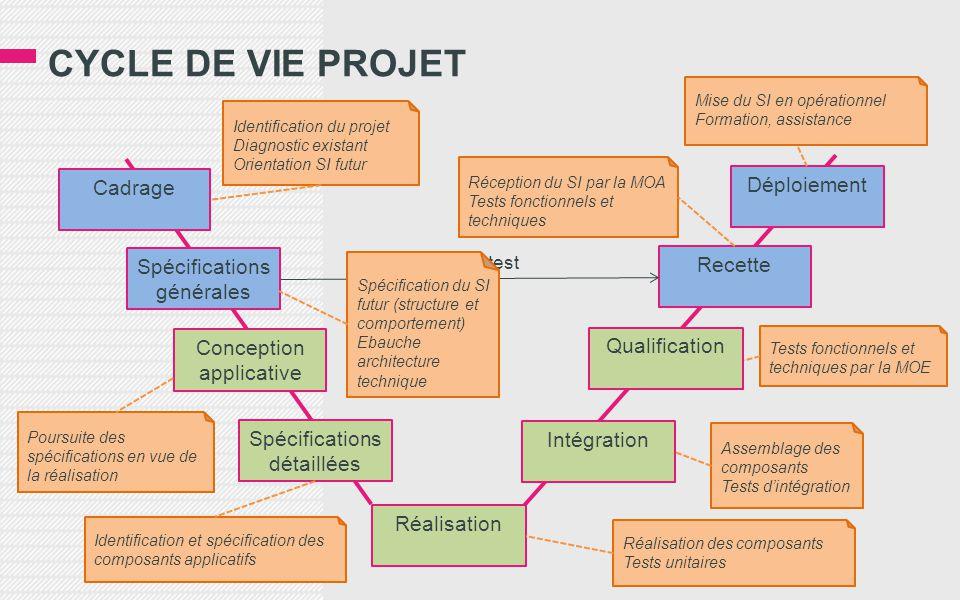 CYCLE DE VIE PROJET Cadrage Spécifications générales Spécifications détaillées Conception applicative Réalisation Intégration Qualification Recette Dé
