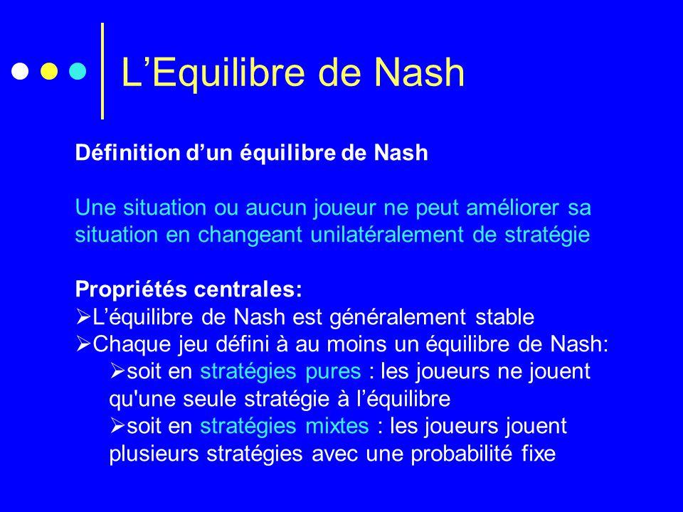 L'Equilibre de Nash Définition d'un équilibre de Nash Une situation ou aucun joueur ne peut améliorer sa situation en changeant unilatéralement de str