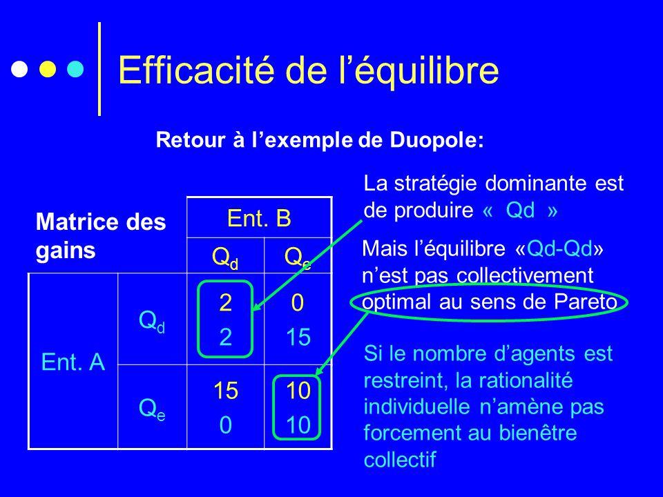 Efficacité de l'équilibre Retour à l'exemple de Duopole: Matrice des gains Ent. B QdQd QeQe Ent. A QdQd 2222 0 15 QeQe 0 10 La stratégie dominante est