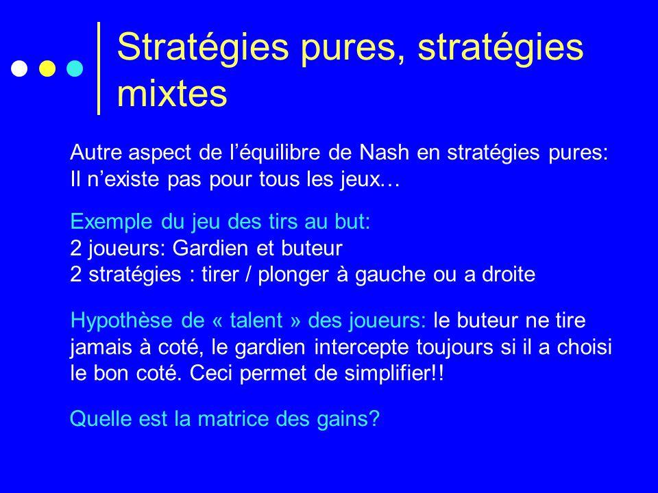 Stratégies pures, stratégies mixtes Hypothèse de « talent » des joueurs: le buteur ne tire jamais à coté, le gardien intercepte toujours si il a choisi le bon coté.
