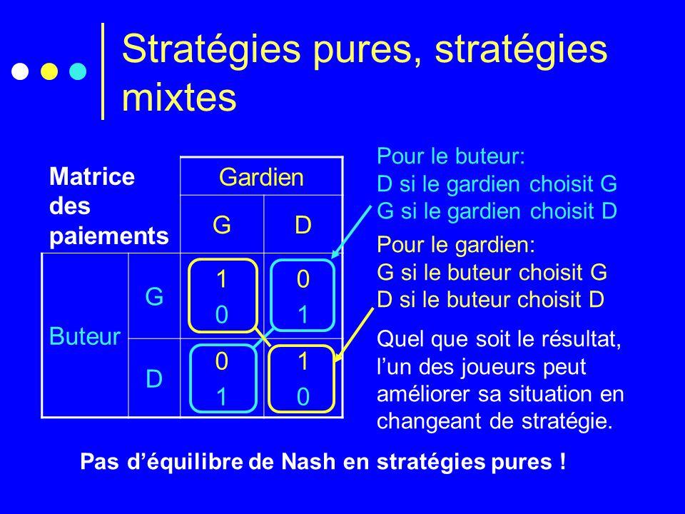 Stratégies pures, stratégies mixtes Pour le buteur: D si le gardien choisit G G si le gardien choisit D Matrice des paiements Gardien GD Buteur G 1010