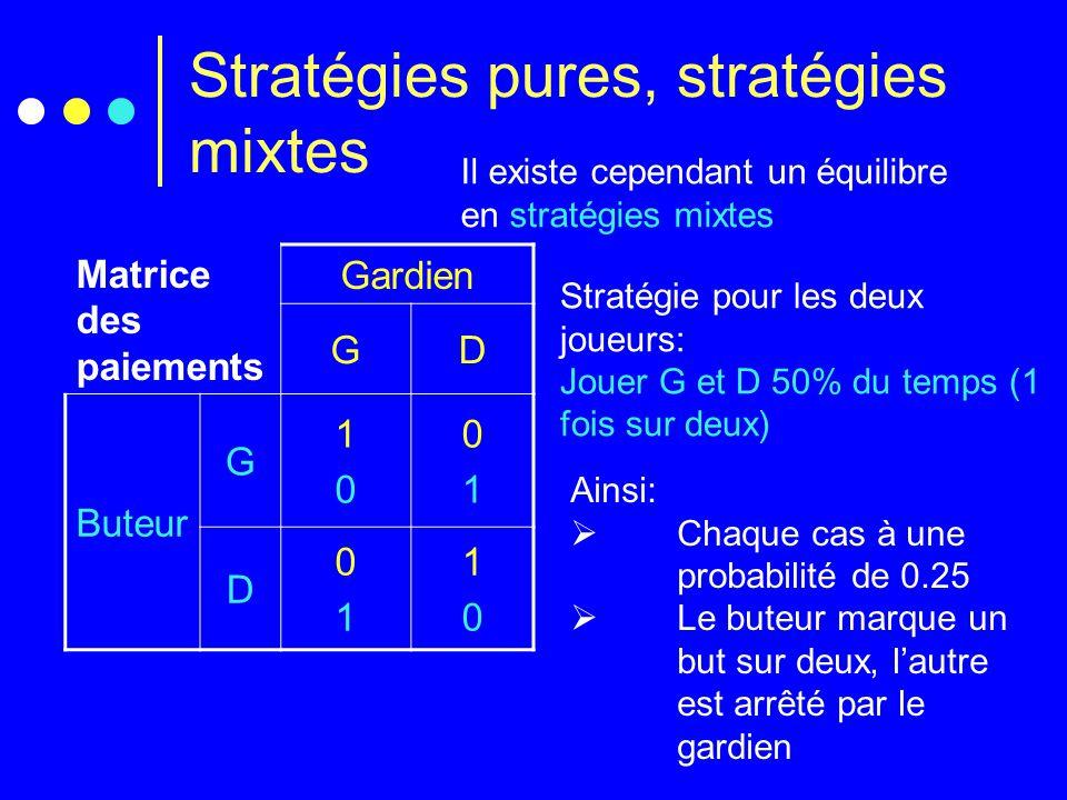 Stratégies pures, stratégies mixtes Il existe cependant un équilibre en stratégies mixtes Matrice des paiements Gardien GD Buteur G 1010 0101 D 0101 1010 Stratégie pour les deux joueurs: Jouer G et D 50% du temps (1 fois sur deux) Ainsi:  Chaque cas à une probabilité de 0.25  Le buteur marque un but sur deux, l'autre est arrêté par le gardien