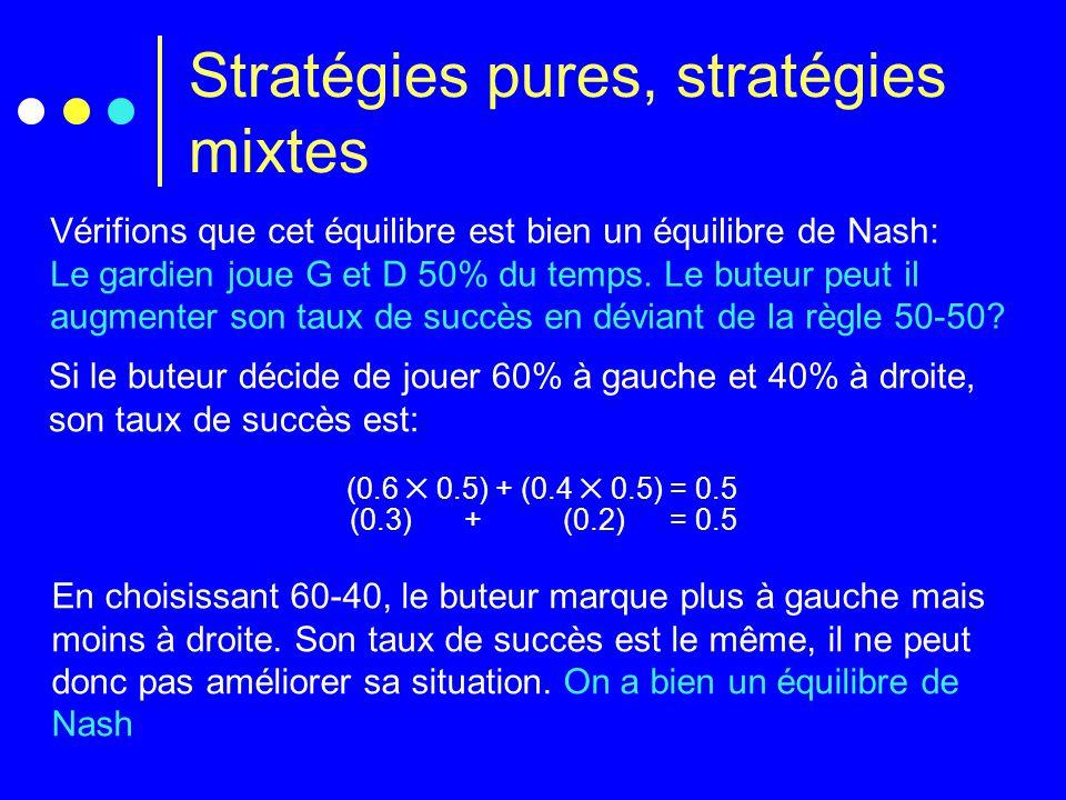 Stratégies pures, stratégies mixtes Vérifions que cet équilibre est bien un équilibre de Nash: Le gardien joue G et D 50% du temps.