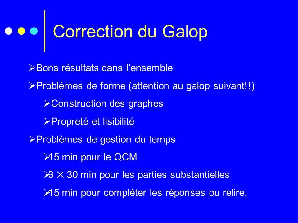 Correction du Galop  Bons résultats dans l'ensemble  Problèmes de forme (attention au galop suivant!!)  Construction des graphes  Propreté et lisibilité  Problèmes de gestion du temps  15 min pour le QCM  3 ✕ 30 min pour les parties substantielles  15 min pour compléter les réponses ou relire.