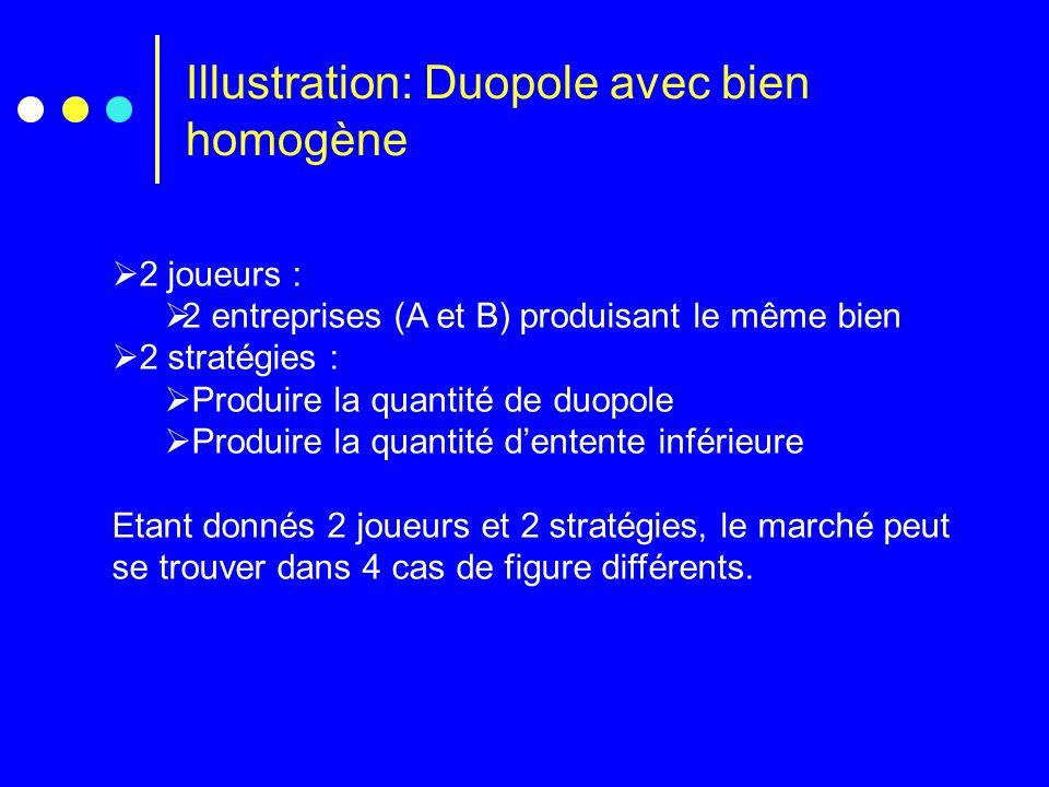 Illustration: Duopole avec bien homogène  2 joueurs :  2 entreprises (A et B) produisant le même bien  2 stratégies :  Produire la quantité de duo
