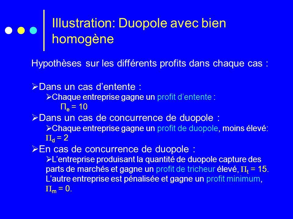 Illustration: Duopole avec bien homogène Hypothèses sur les différents profits dans chaque cas :  Dans un cas d'entente :  Chaque entreprise gagne un profit d'entente : Π e = 10  Dans un cas de concurrence de duopole :  Chaque entreprise gagne un profit de duopole, moins élevé: Π d = 2  En cas de concurrence de duopole :  L'entreprise produisant la quantité de duopole capture des parts de marchés et gagne un profit de tricheur élevé, Π t = 15.
