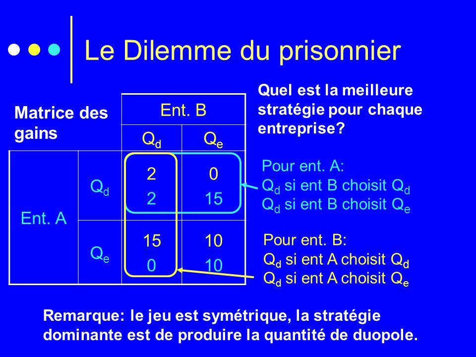 Le Dilemme du prisonnier Matrice des gains Ent. B QdQd QeQe Ent. A QdQd 2222 0 15 QeQe 0 10 Pour ent. A: Q d si ent B choisit Q d Q d si ent B choisit