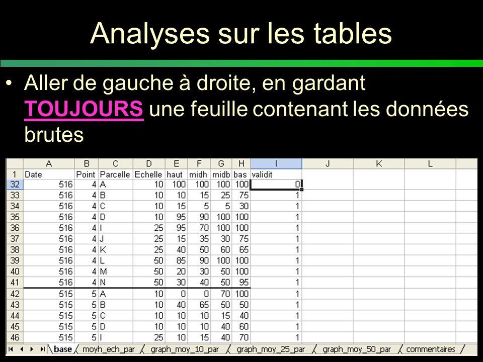 Table de données vs base de données Une table est organisée en lignes et en colonnes Une base de données est un ensemble de fichiers et de tables permettant de stocker un grand nombre d'informations