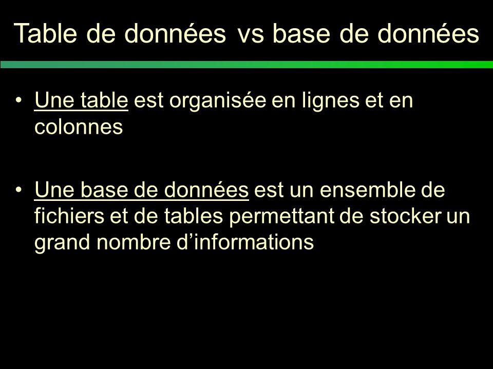 Conclusion Rester logique et structuré Les données brutes Sauvegardes Une feuille « commentaires » (les unités de mesure, les abréviations, les notes personnelles…)