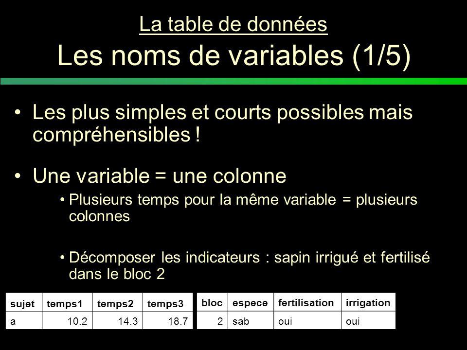 La table de données Les noms de variables (2/5) Les variables indicatrices au début du tableau suivies des variables réponses Avec majuscules, tout en minuscules…restez constant, certains logiciels sont sensibles (R) !!.