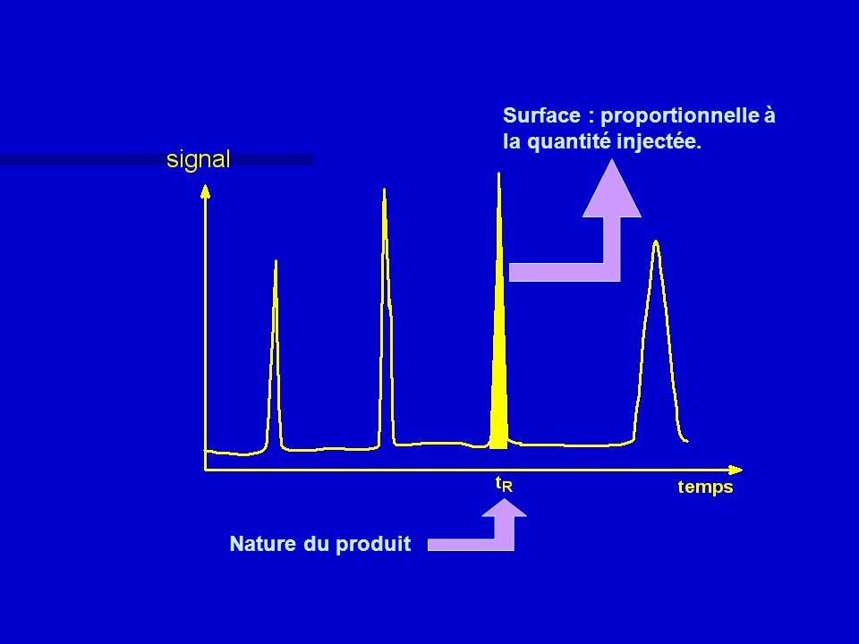 Nature du produit Surface : proportionnelle à la quantité injectée.