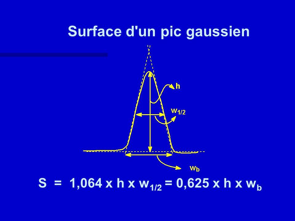 Surface d'un pic gaussien S = 1,064 x h x w 1/2 = 0,625 x h x w b