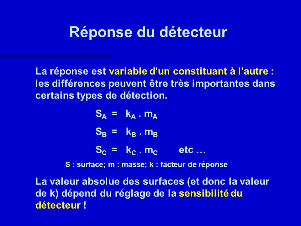 Réponse du détecteur La réponse est variable d'un constituant à l'autre : les différences peuvent être très importantes dans certains types de détecti