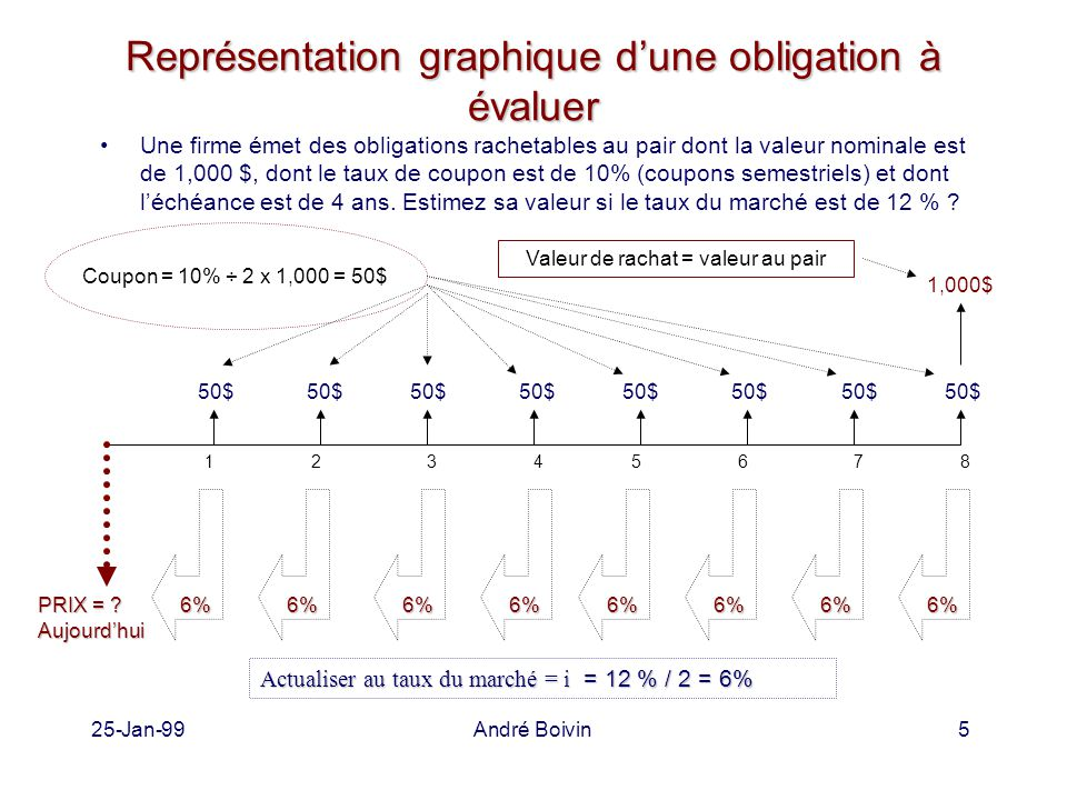 25-Jan-99André Boivin5 Représentation graphique d'une obligation à évaluer Une firme émet des obligations rachetables au pair dont la valeur nominale est de 1,000 $, dont le taux de coupon est de 10% (coupons semestriels) et dont l'échéance est de 4 ans.