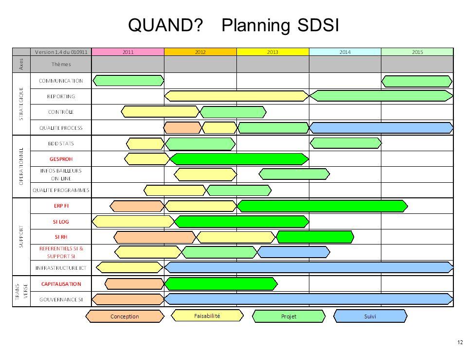 QUAND? Planning SDSI Préparation CA - 7/10/2011 12