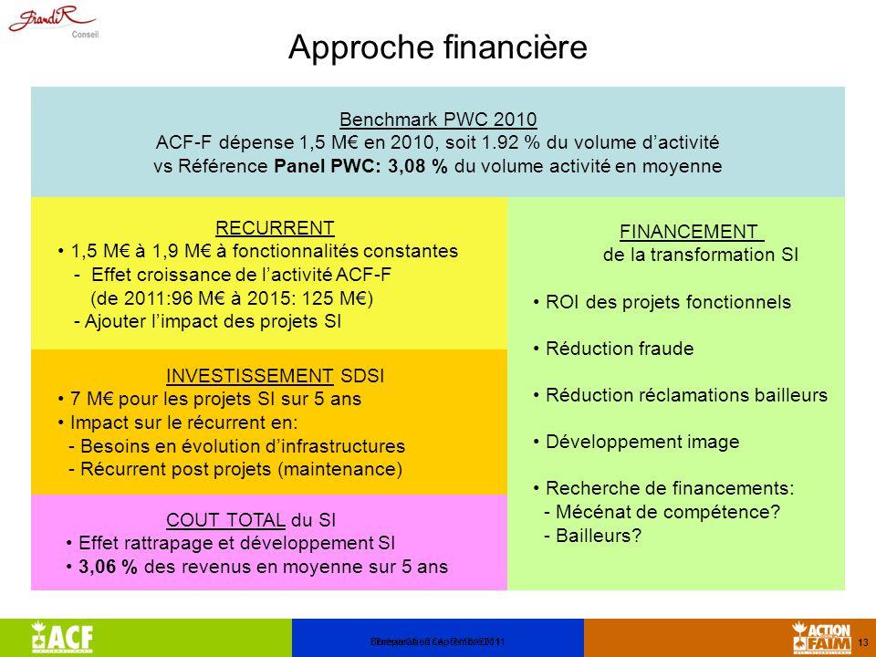 Approche financière Bureau CA - 2 septembre 2011 13 Benchmark PWC 2010 ACF-F dépense 1,5 M€ en 2010, soit 1.92 % du volume d'activité vs Référence Panel PWC: 3,08 % du volume activité en moyenne RECURRENT 1,5 M€ à 1,9 M€ à fonctionnalités constantes - Effet croissance de l'activité ACF-F (de 2011:96 M€ à 2015: 125 M€) - Ajouter l'impact des projets SI INVESTISSEMENT SDSI 7 M€ pour les projets SI sur 5 ans Impact sur le récurrent en: - Besoins en évolution d'infrastructures - Récurrent post projets (maintenance) COUT TOTAL du SI Effet rattrapage et développement SI 3,06 % des revenus en moyenne sur 5 ans FINANCEMENT de la transformation SI ROI des projets fonctionnels Réduction fraude Réduction réclamations bailleurs Développement image Recherche de financements: - Mécénat de compétence.