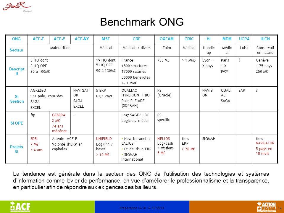 Benchmark ONG 14 Préparation CA v0 - 6/10/2011 ONGACF-FACF-EACF-NYMSFCRFOXFAMCRICHIMDMUCPAIUCN Secteur MalnutritionMédicalMédical / diversFaimMédicalH