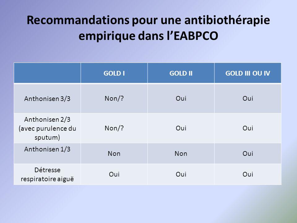 Recommandations pour une antibiothérapie empirique dans l'EABPCO GOLD IGOLD IIGOLD III OU IV Anthonisen 3/3Non/?Oui Anthonisen 2/3 (avec purulence du