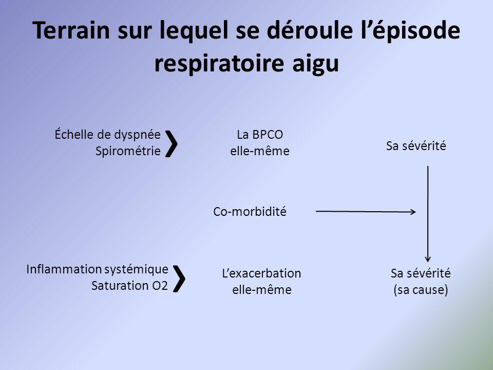 Terrain sur lequel se déroule l'épisode respiratoire aigu Échelle de dyspnée Spirométrie › Inflammation systémique Saturation O2 › La BPCO elle-même C