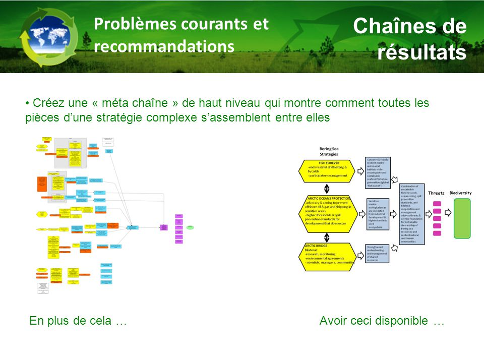 Chaînes de résultats Problèmes courants et recommandations Créez une « méta chaîne » de haut niveau qui montre comment toutes les pièces d'une stratégie complexe s'assemblent entre elles En plus de cela …Avoir ceci disponible …