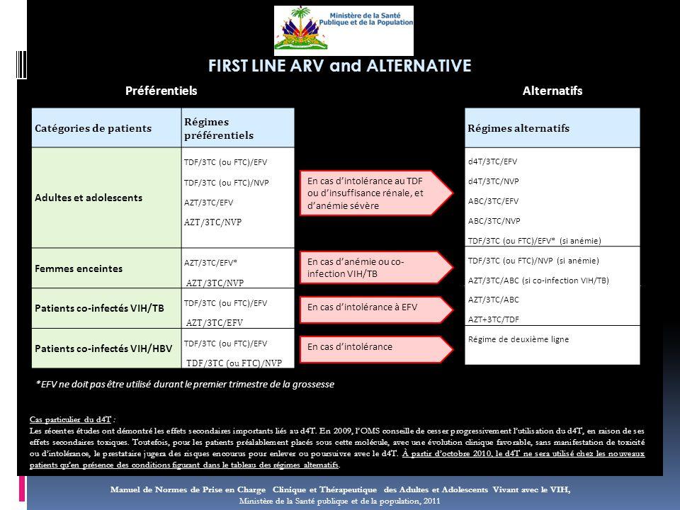 Manuel de Normes de Prise en Charge Clinique et Thérapeutique des Adultes et Adolescents Vivant avec le VIH, Ministère de la Santé publique et de la population, 2011 FIRST LINE ARV and ALTERNATIVE Catégories de patients Régimes préférentiels Adultes et adolescents TDF/3TC (ou FTC)/EFV TDF/3TC (ou FTC)/NVP AZT/3TC/EFV AZT/3TC/NVP Femmes enceintes AZT/3TC/EFV* AZT/3TC/NVP Patients co-infectés VIH/TB TDF/3TC (ou FTC)/EFV AZT/3TC/EFV Patients co-infectés VIH/HBV TDF/3TC (ou FTC)/EFV TDF/3TC (ou FTC)/NVP *EFV ne doit pas être utilisé durant le premier trimestre de la grossesse Régimes alternatifs d4T/3TC/EFV d4T/3TC/NVP ABC/3TC/EFV ABC/3TC/NVP TDF/3TC (ou FTC)/EFV* (si anémie) TDF/3TC (ou FTC)/NVP (si anémie) AZT/3TC/ABC (si co-infection VIH/TB) AZT/3TC/ABC AZT+3TC/TDF Régime de deuxième ligne PréférentielsAlternatifs En cas d'intolérance au TDF ou d'insuffisance rénale, et d'anémie sévère En cas d'anémie ou co- infection VIH/TB En cas d'intolérance à EFV En cas d'intolérance Cas particulier du d4T : Les récentes études ont démontré les effets secondaires importants liés au d4T.