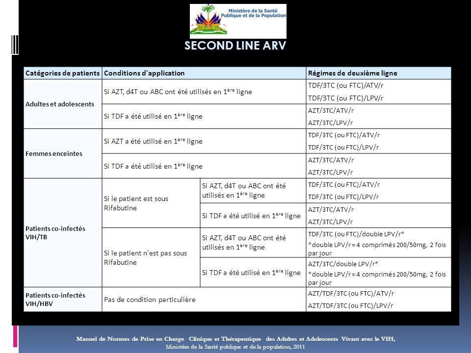Manuel de Normes de Prise en Charge Clinique et Thérapeutique des Adultes et Adolescents Vivant avec le VIH, Ministère de la Santé publique et de la population, 2011 SECOND LINE ARV Catégories de patientsConditions d applicationRégimes de deuxième ligne Adultes et adolescents Si AZT, d4T ou ABC ont été utilisés en 1 ère ligne TDF/3TC (ou FTC)/ATV/r TDF/3TC (ou FTC)/LPV/r Si TDF a été utilisé en 1 ère ligne AZT/3TC/ATV/r AZT/3TC/LPV/r Femmes enceintes Si AZT a été utilisé en 1 ère ligne TDF/3TC (ou FTC)/ATV/r TDF/3TC (ou FTC)/LPV/r Si TDF a été utilisé en 1 ère ligne AZT/3TC/ATV/r AZT/3TC/LPV/r Patients co-infectés VIH/TB Si le patient est sous Rifabutine Si AZT, d4T ou ABC ont été utilisés en 1 ère ligne TDF/3TC (ou FTC)/ATV/r TDF/3TC (ou FTC)/LPV/r Si TDF a été utilisé en 1 ère ligne AZT/3TC/ATV/r AZT/3TC/LPV/r Si le patient n est pas sous Rifabutine Si AZT, d4T ou ABC ont été utilisés en 1 ère ligne TDF/3TC (ou FTC)/double LPV/r* *double LPV/r = 4 comprimés 200/50mg, 2 fois par jour Si TDF a été utilisé en 1 ère ligne AZT/3TC/double LPV/r* *double LPV/r = 4 comprimés 200/50mg, 2 fois par jour Patients co-infectés VIH/HBV Pas de condition particulière AZT/TDF/3TC (ou FTC)/ATV/r AZT/TDF/3TC (ou FTC)/LPV/r
