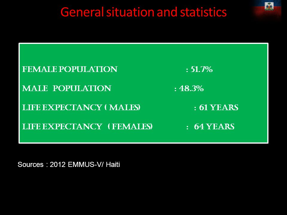 General situation and statistics Female population : 51.7% Male population : 48.3% Life expectancy ( Males) : 61 Years Life expectancy ( Females) : 64 Years Female population : 51.7% Male population : 48.3% Life expectancy ( Males) : 61 Years Life expectancy ( Females) : 64 Years Sources : 2012 EMMUS-V/ Haiti