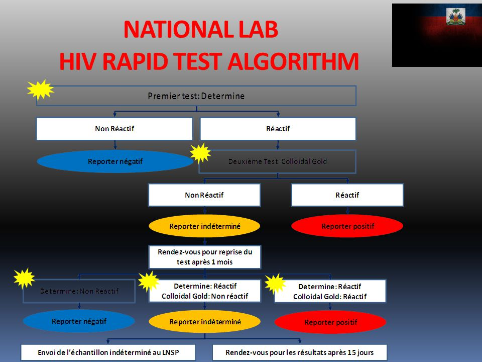 NATIONAL LAB HIV RAPID TEST ALGORITHM