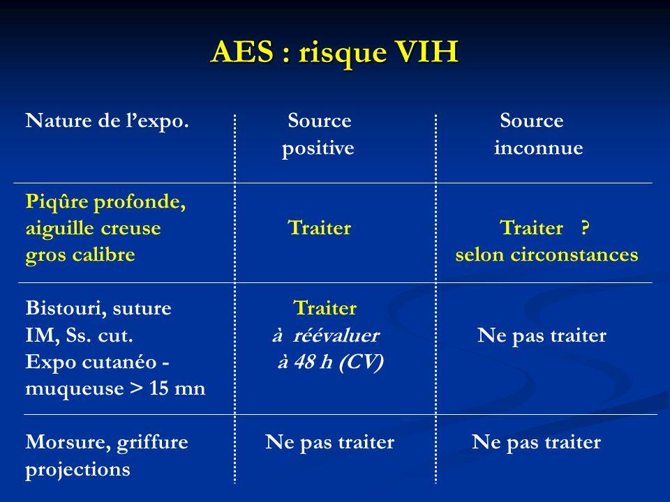 AES : risque VIH Nature de l'expo. Source Source positiveinconnue Piqûre profonde, aiguille creuse Traiter Traiter ? gros calibre selon circonstances