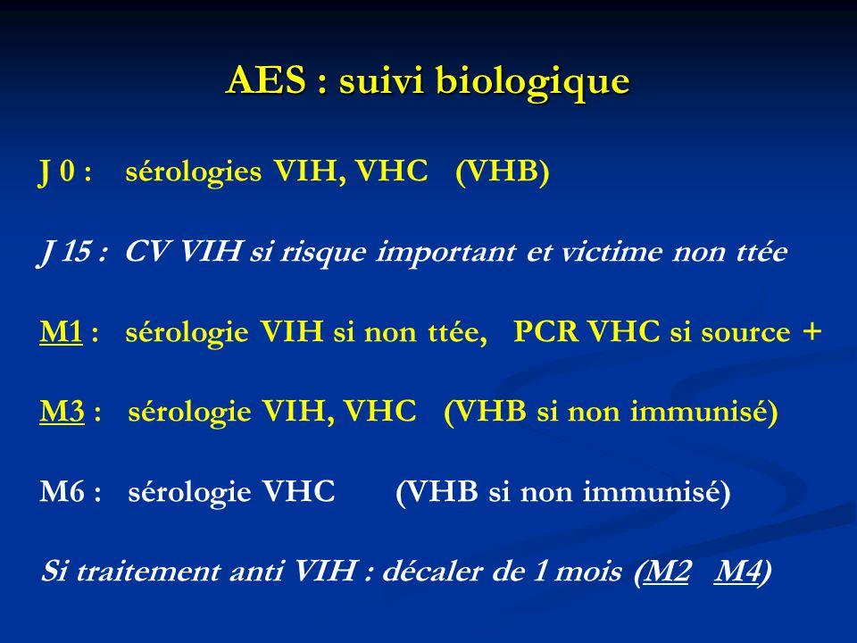 AES : suivi biologique J 0 : sérologies VIH, VHC (VHB) J 15 : CV VIH si risque important et victime non ttée M1 : sérologie VIH si non ttée, PCR VHC s