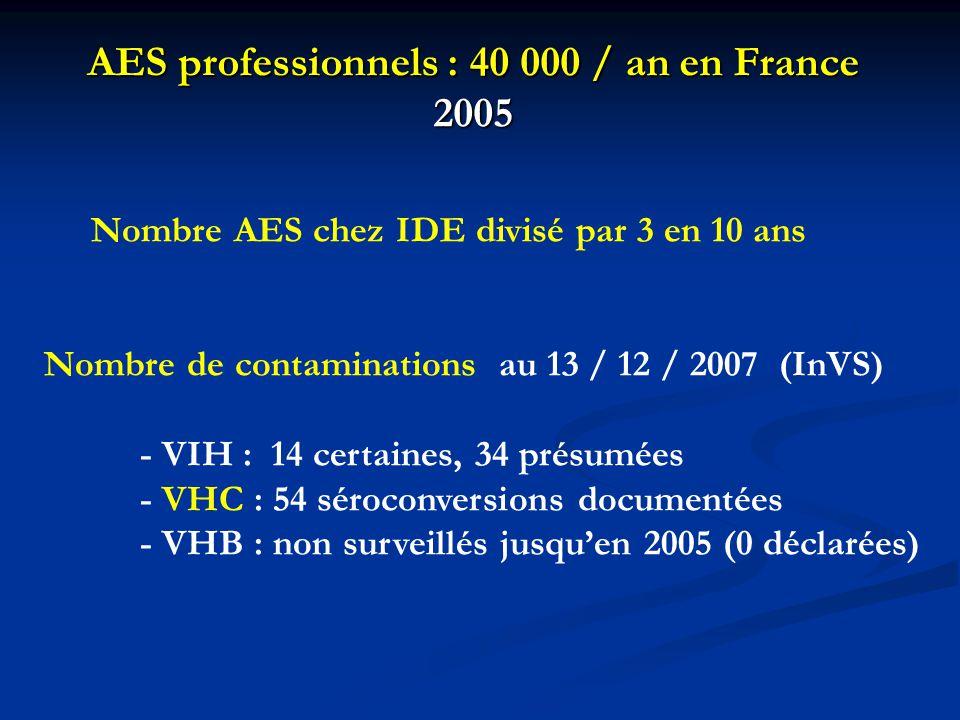 AES professionnels : 40 000 / an en France 2005 Nombre AES chez IDE divisé par 3 en 10 ans Nombre de contaminations au 13 / 12 / 2007 (InVS) - VIH : 1