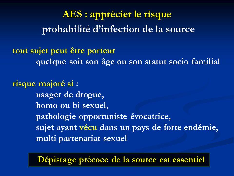 AES : apprécier le risque Risque global de transmission percutanée à partir d'un sujet source infecté : VIH : 0,32 % VHC : 0,5 % VHB : 3 à 45 % (si victime non immunisée) Fonction de la quantité de virus transmis - charge virale de la source - importance de la blessure - type de matériel - mesures de protection (gants +++)