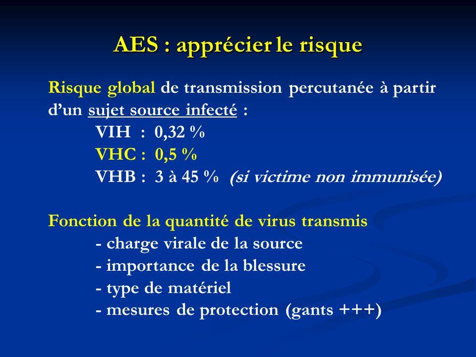 AES : apprécier le risque Risque global de transmission percutanée à partir d'un sujet source infecté : VIH : 0,32 % VHC : 0,5 % VHB : 3 à 45 % (si vi