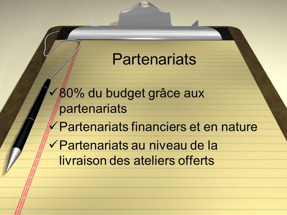 Partenariats 80% du budget grâce aux partenariats Partenariats financiers et en nature Partenariats au niveau de la livraison des ateliers offerts
