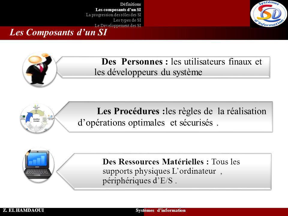 Les Composants d'un SI Z. EL HAMDAOUI Systèmes d'information Définitions Les composants d'un SI La progression des rôles des SI Les types de SI Le Dév