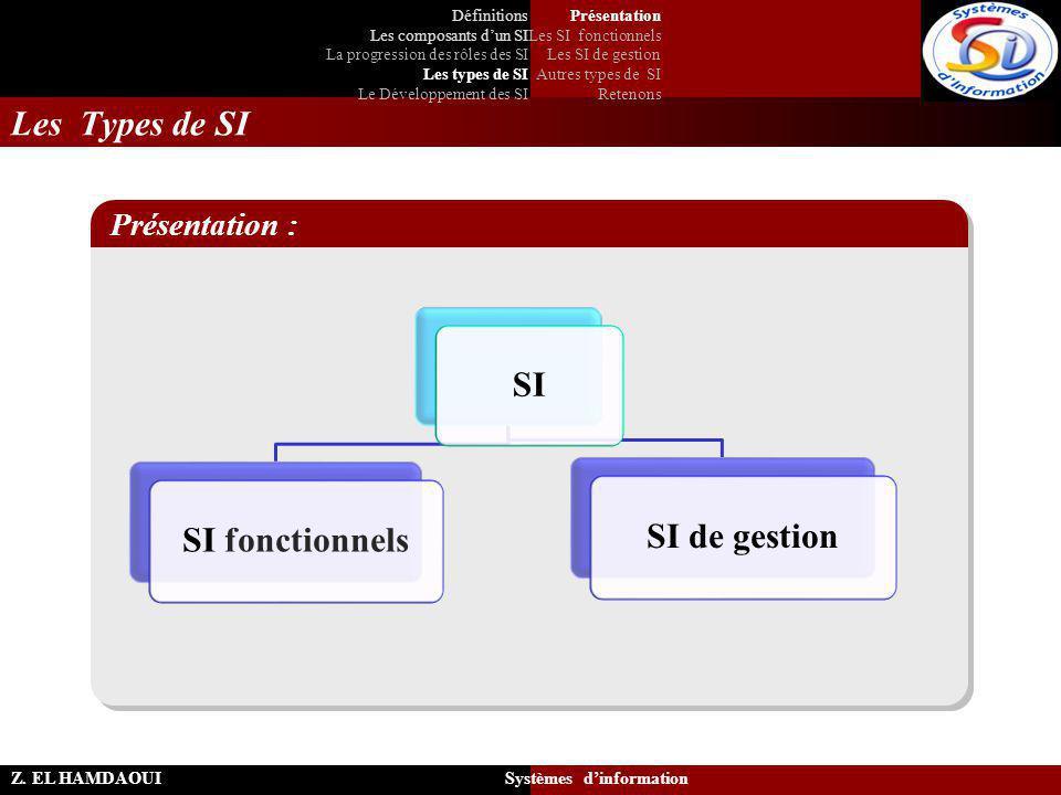 Les Types de SI Z. EL HAMDAOUI Systèmes d'information SI SI fonctionnels SI de gestion Présentation : Présentation Les SI fonctionnels Les SI de gesti