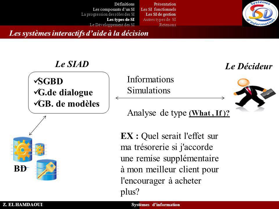 Les systèmes interactifs d'aide à la décision Z. EL HAMDAOUI Systèmes d'information Le Décideur Le SIAD BD SGBD G.de dialogue GB. de modèles Informati