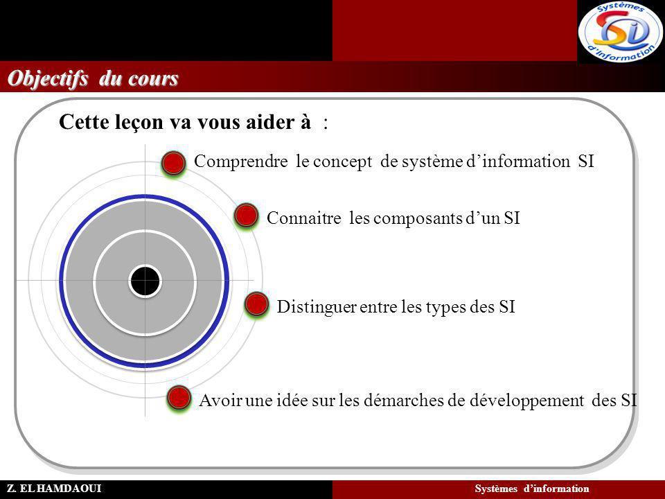 Objectifs du cours Avoir une idée sur les démarches de développement des SI Connaitre les composants d'un SI Comprendre le concept de système d'inform